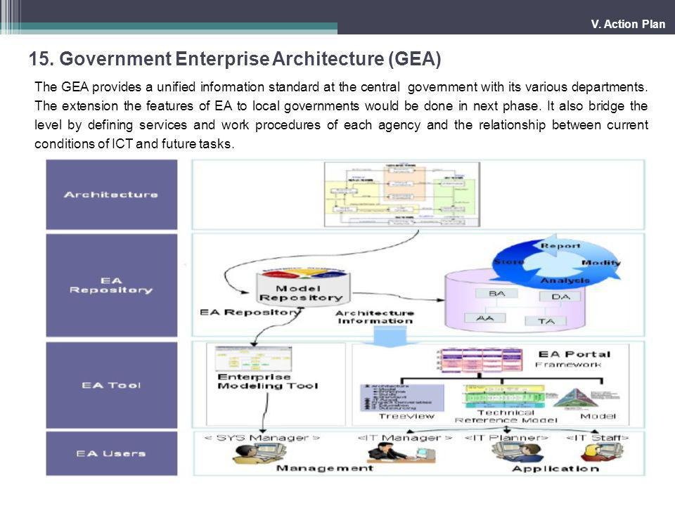 15. Government Enterprise Architecture (GEA)