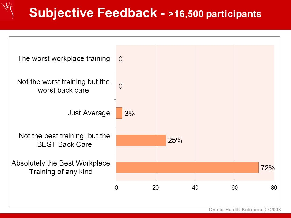Subjective Feedback - >16,500 participants