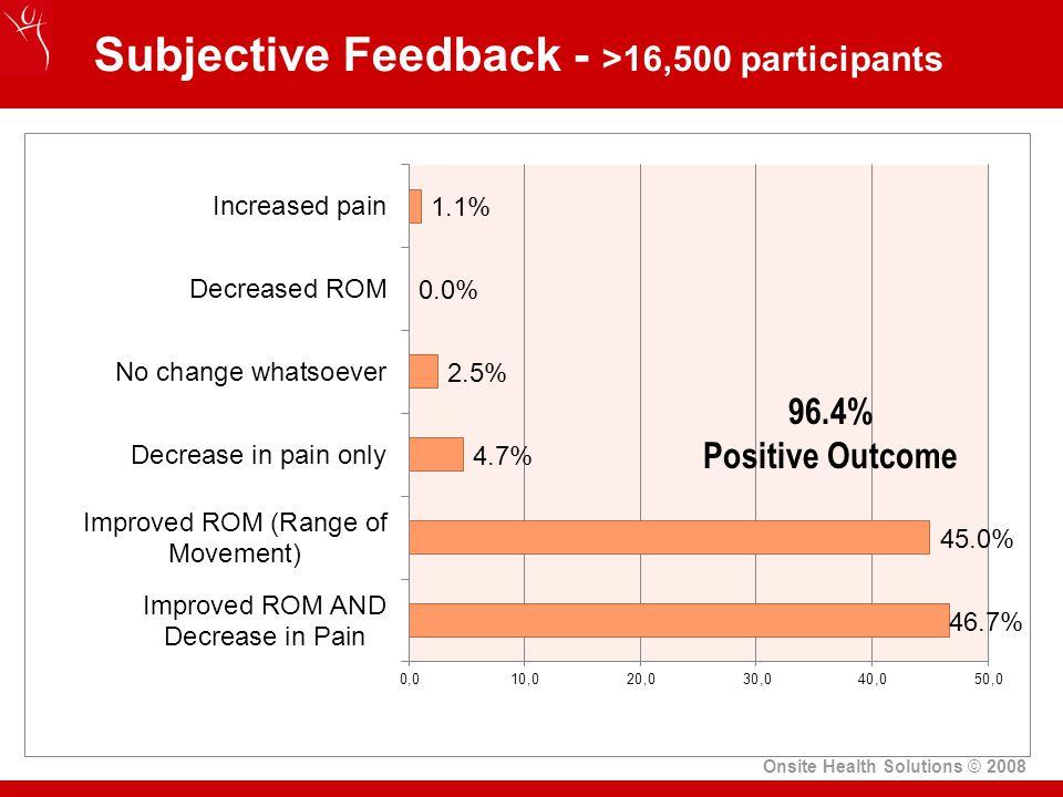 Subjective Feedback - >16,500 participants