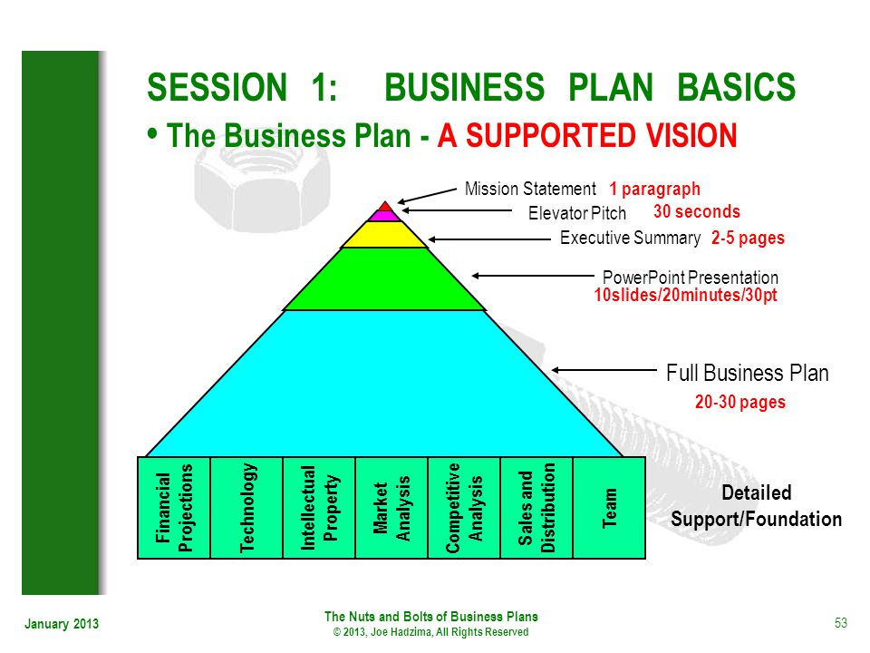 SESSION 1: BUSINESS PLAN BASICS • The Business Plan - A SUPPORTED VISION
