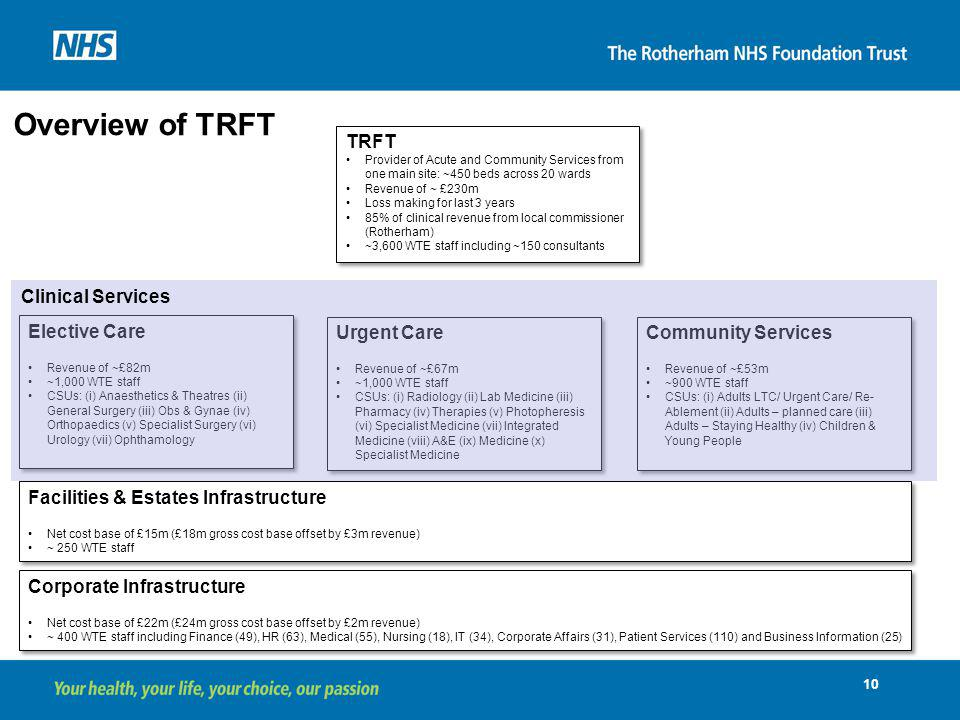 Overview of TRFT TRFT Clinical Services Elective Care Urgent Care