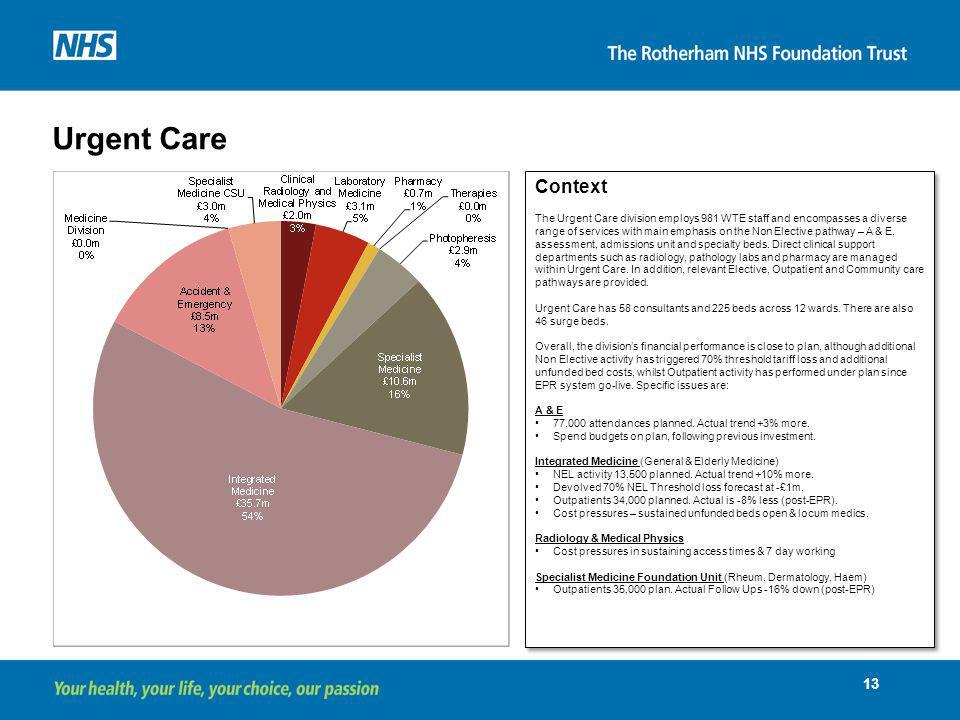 Urgent Care Context.