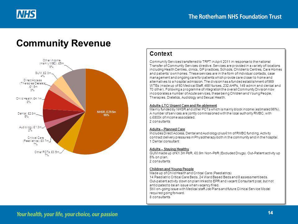 Community Revenue Context