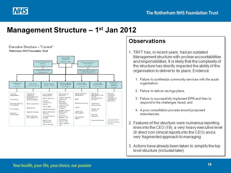 Management Structure – 1st Jan 2012