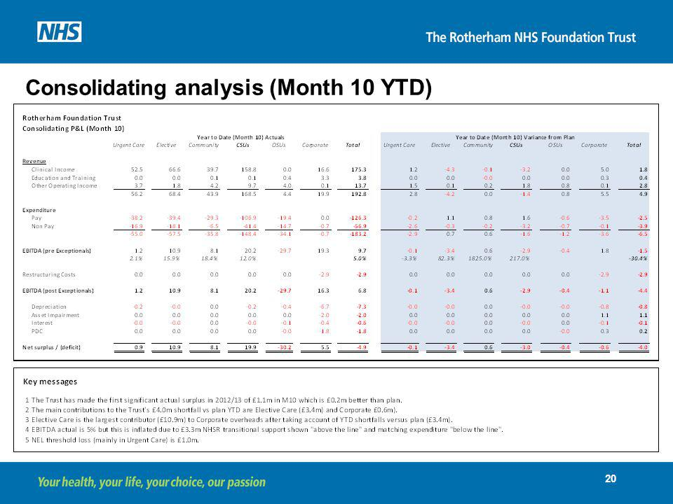 Consolidating analysis (Month 10 YTD)