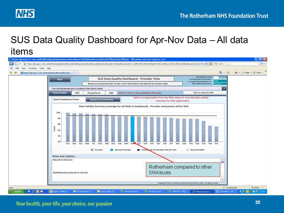 SUS Data Quality Dashboard for Apr-Nov Data – All data items