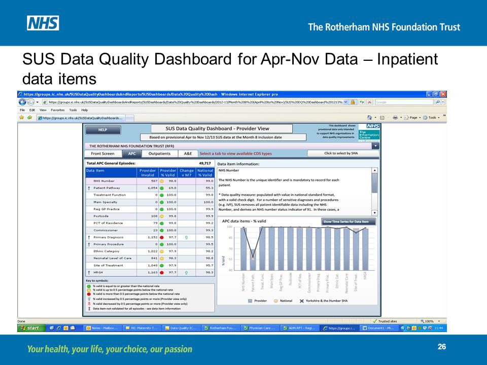 SUS Data Quality Dashboard for Apr-Nov Data – Inpatient data items