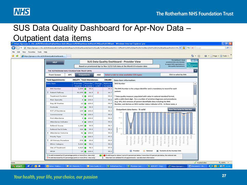 SUS Data Quality Dashboard for Apr-Nov Data – Outpatient data items