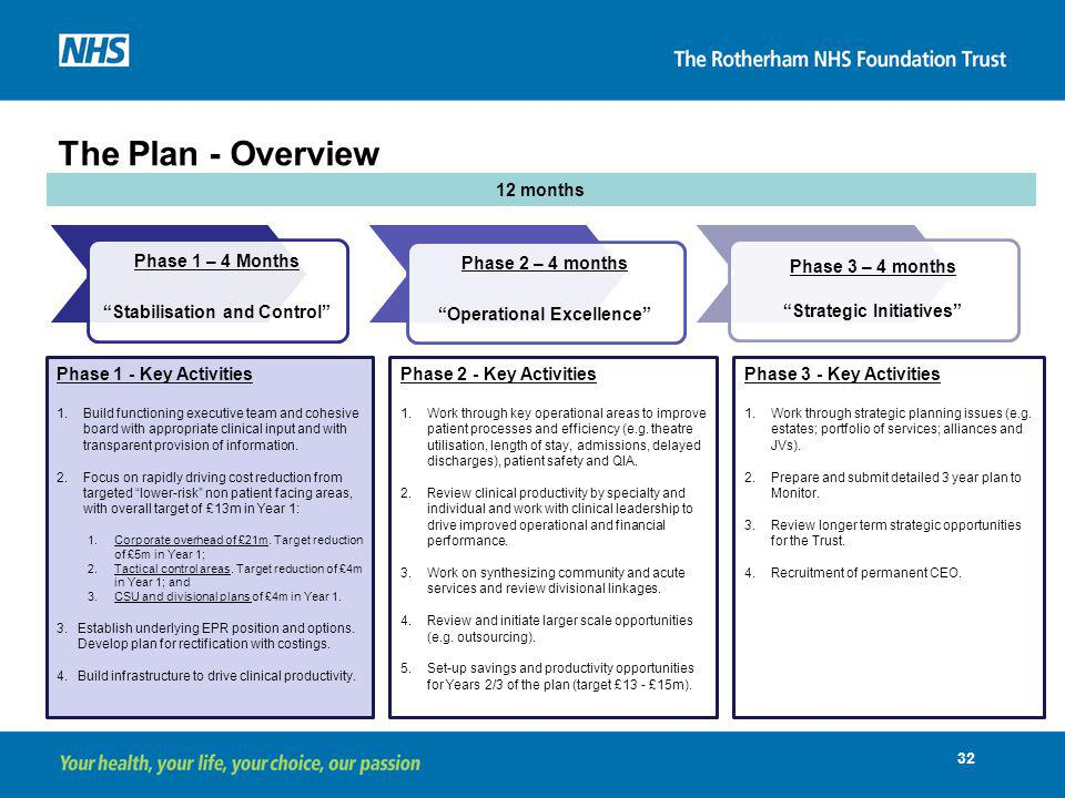 The Plan - Overview 12 months Phase 1 – 4 Months