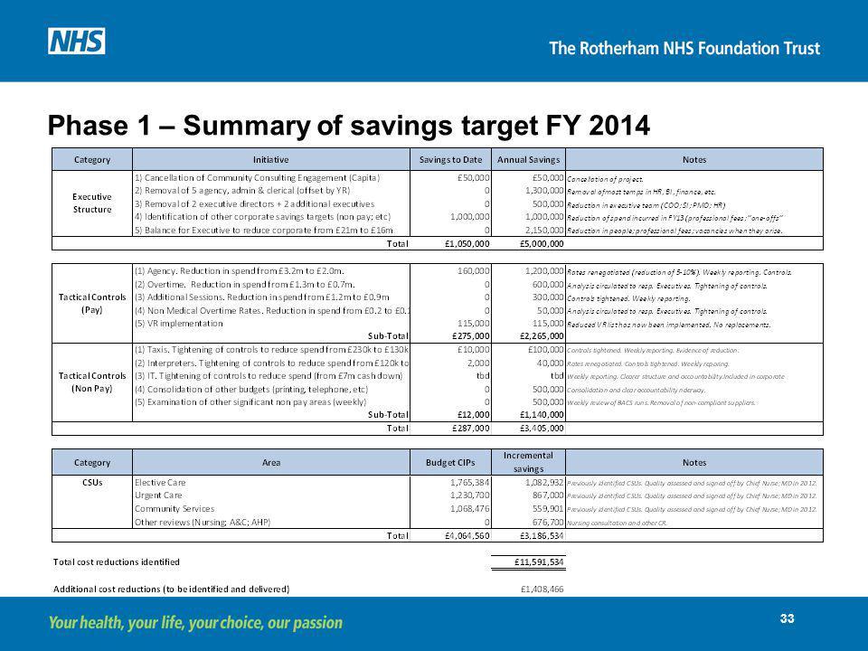 Phase 1 – Summary of savings target FY 2014