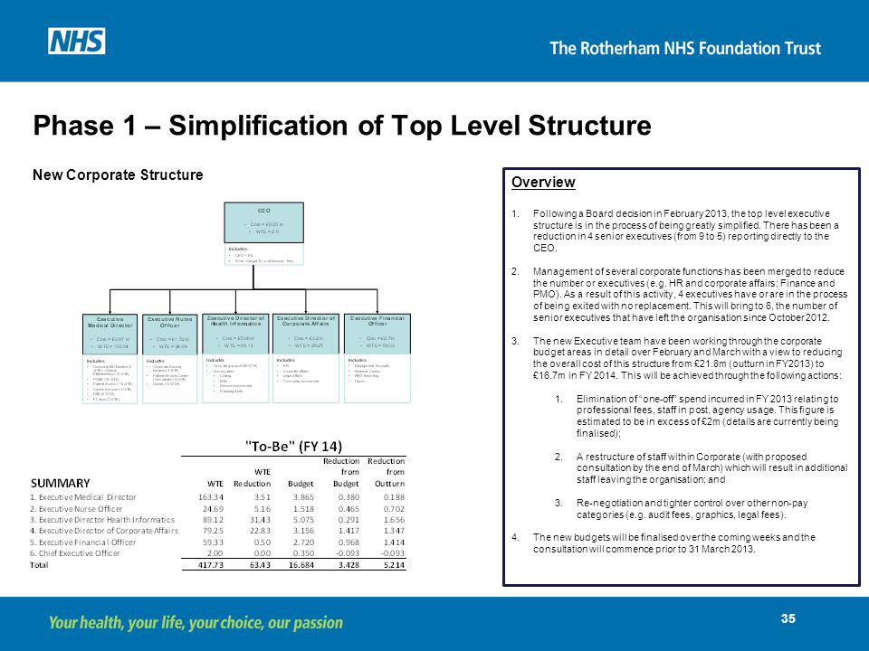 Phase 1 – Simplification of Top Level Structure
