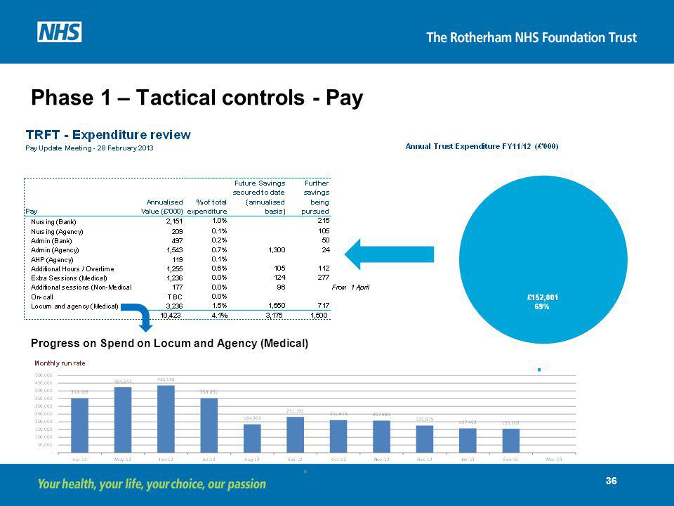 Phase 1 – Tactical controls - Pay