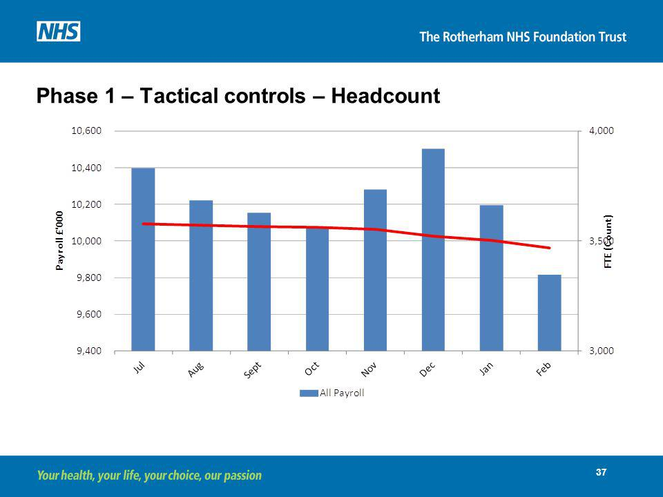 Phase 1 – Tactical controls – Headcount