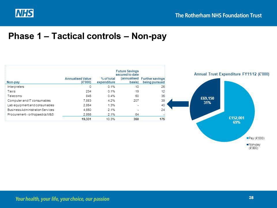 Phase 1 – Tactical controls – Non-pay