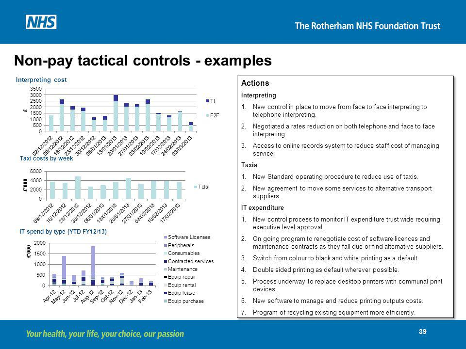 Non-pay tactical controls - examples