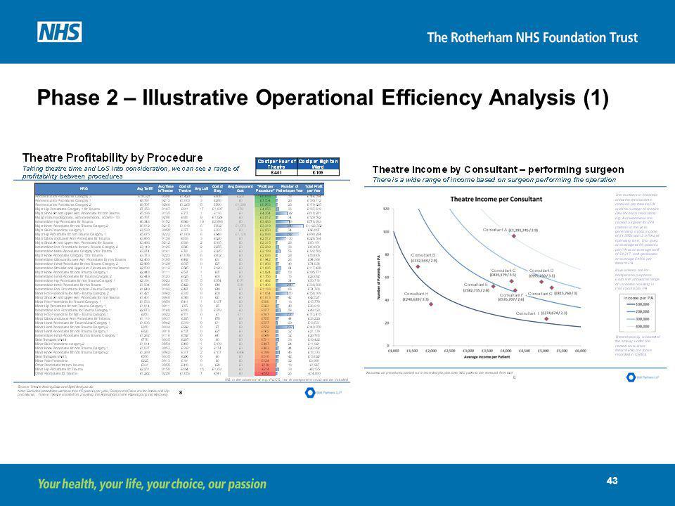 Phase 2 – Illustrative Operational Efficiency Analysis (1)