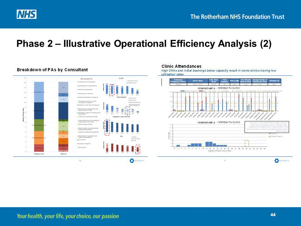 Phase 2 – Illustrative Operational Efficiency Analysis (2)