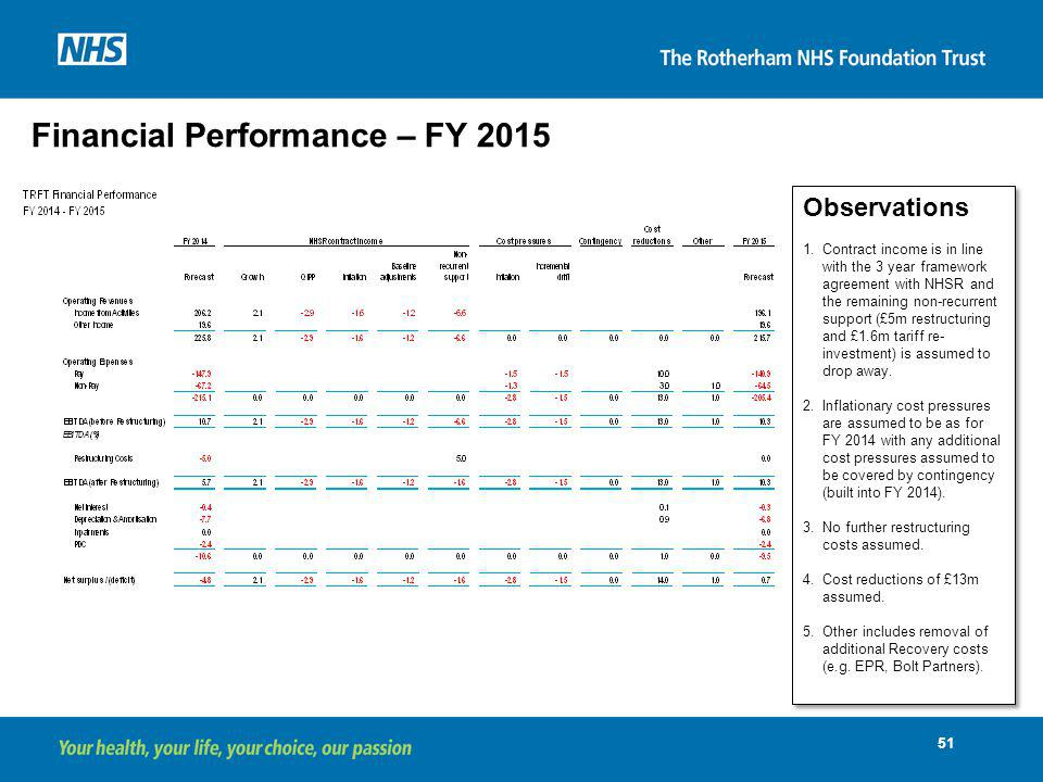 Financial Performance – FY 2015
