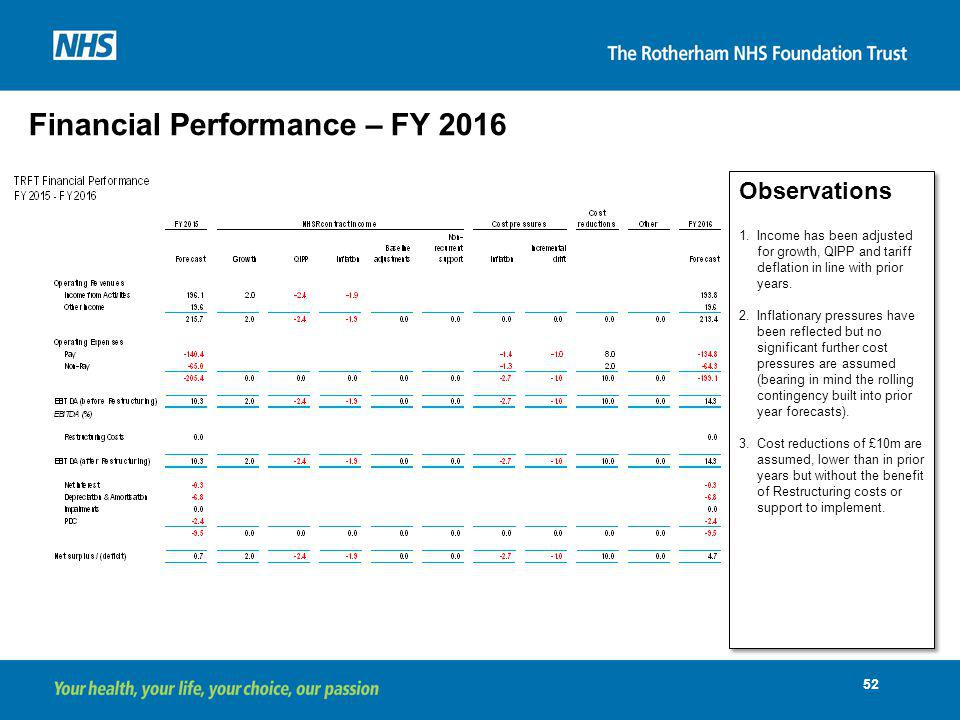 Financial Performance – FY 2016