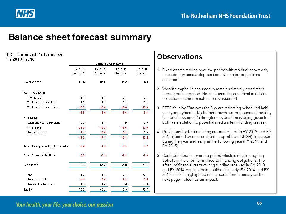 Balance sheet forecast summary