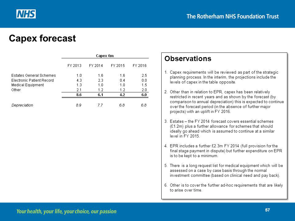 Capex forecast Observations