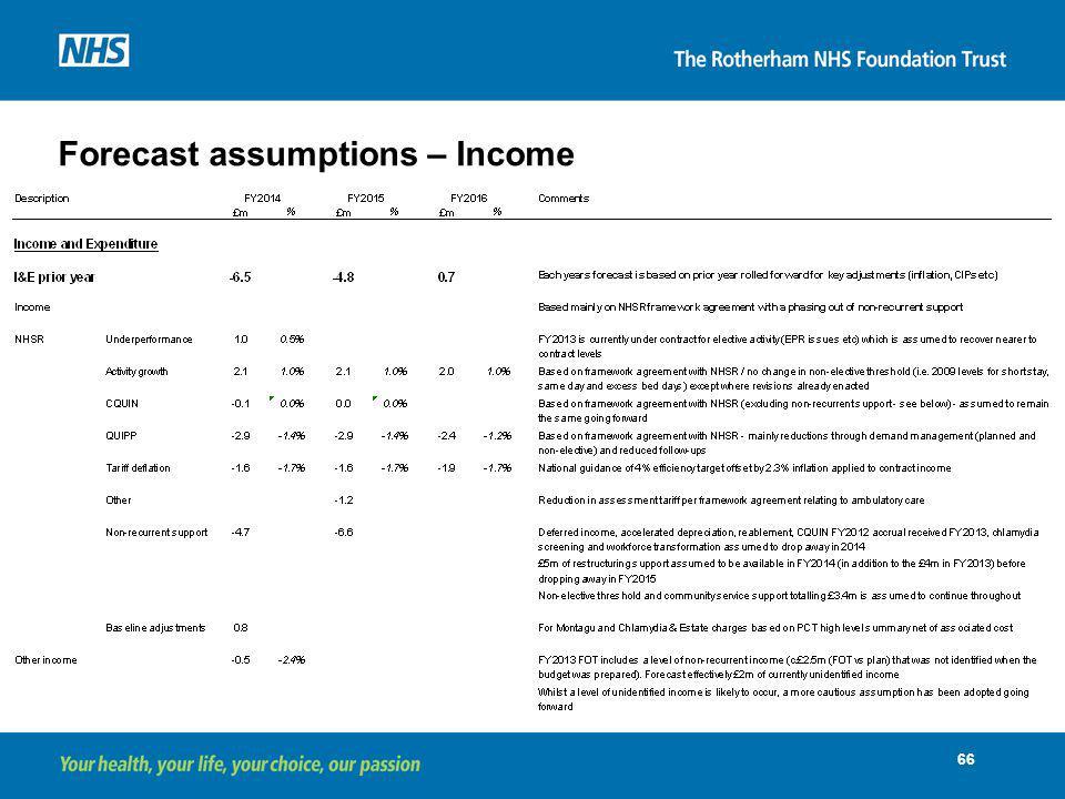 Forecast assumptions – Income