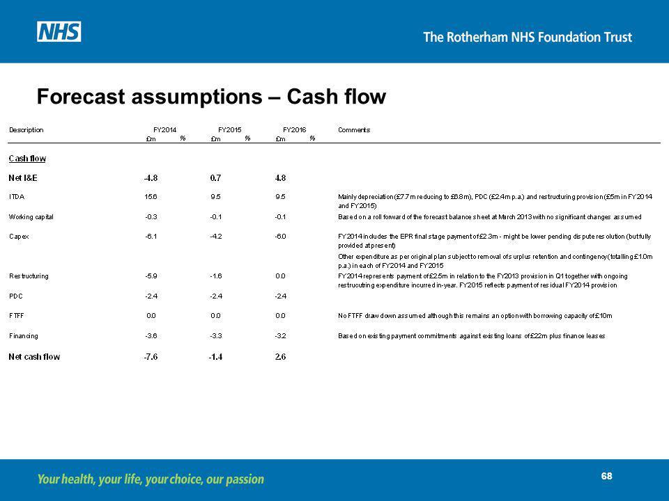 Forecast assumptions – Cash flow