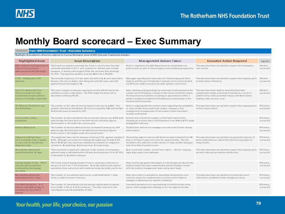Monthly Board scorecard – Exec Summary