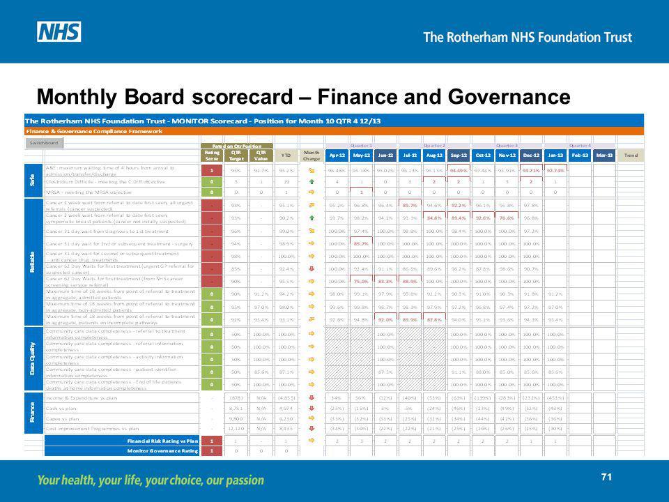 Monthly Board scorecard – Finance and Governance