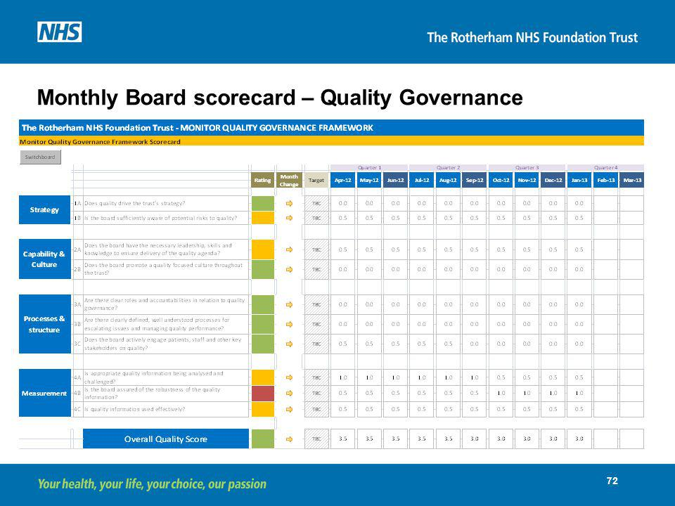 Monthly Board scorecard – Quality Governance