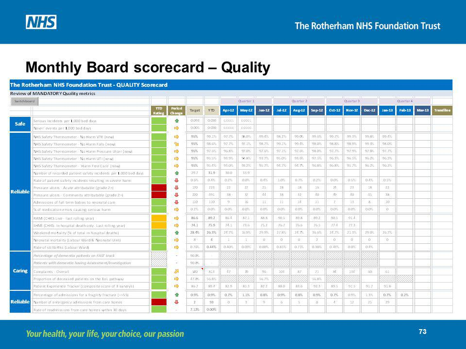 Monthly Board scorecard – Quality