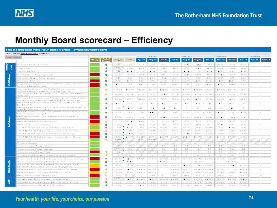 Monthly Board scorecard – Efficiency