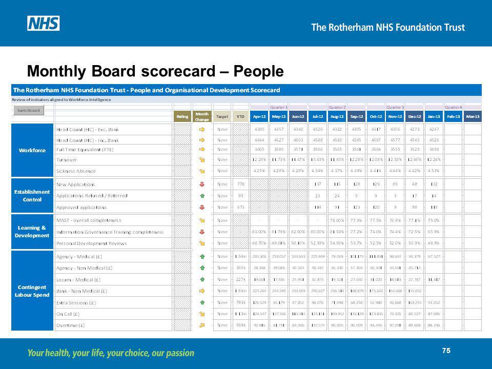 Monthly Board scorecard – People
