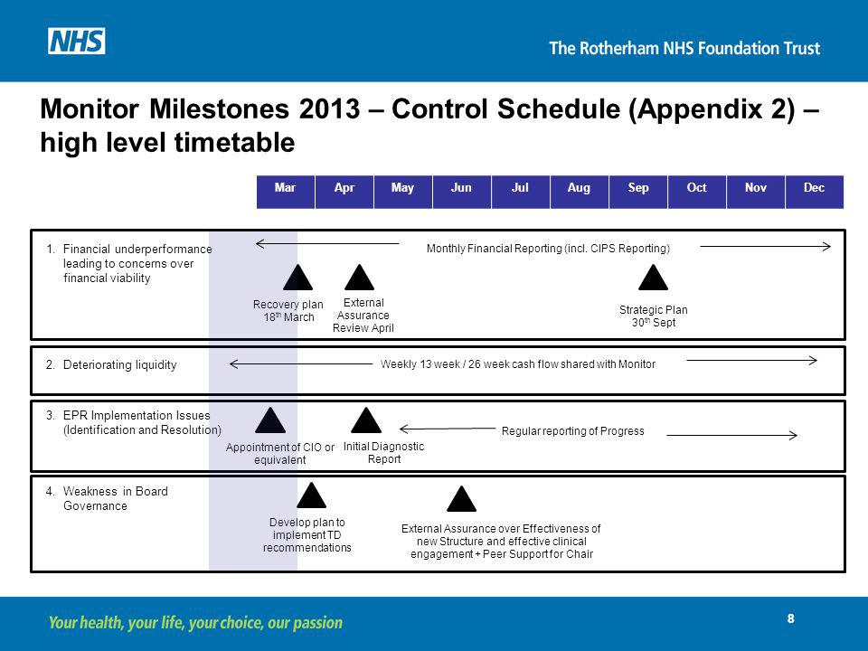 Monitor Milestones 2013 – Control Schedule (Appendix 2) – high level timetable