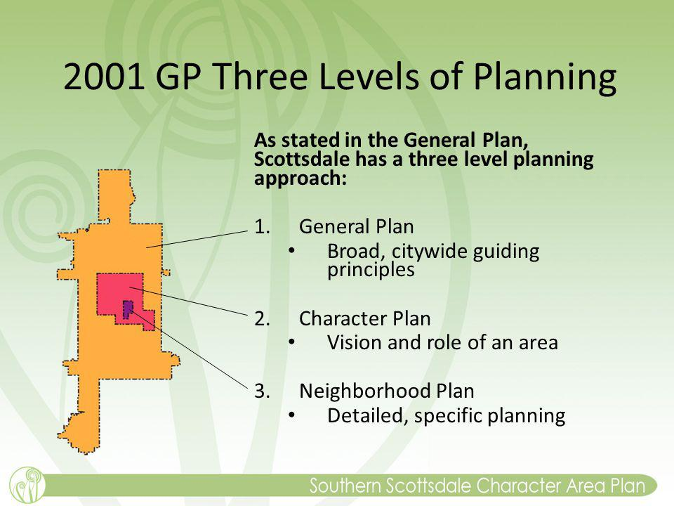 2001 GP Three Levels of Planning