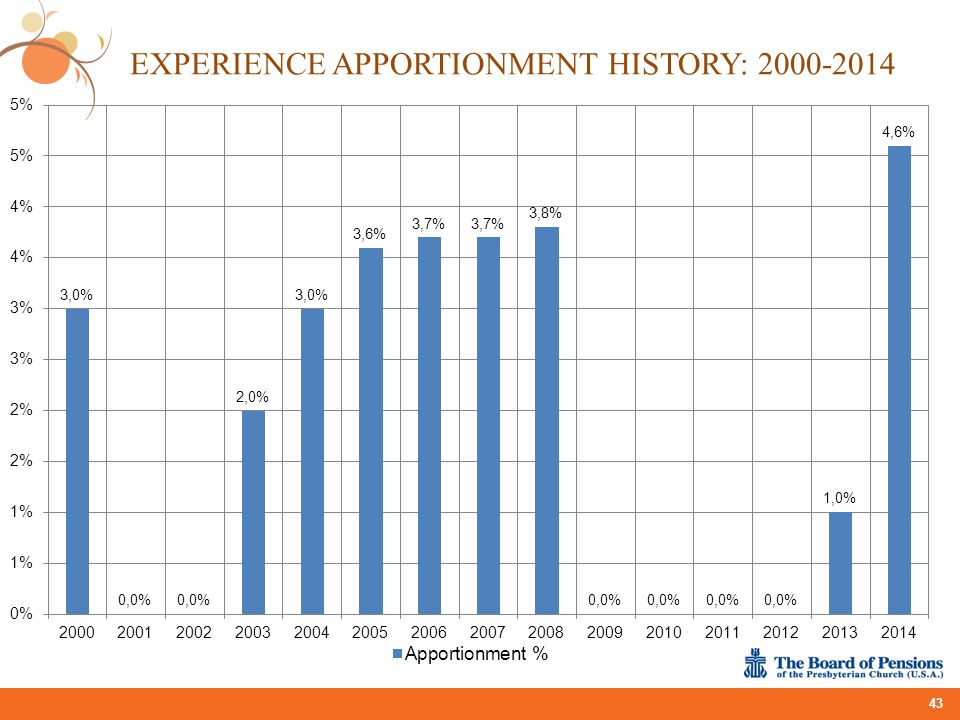 Experience Apportionment History: 2000-2014