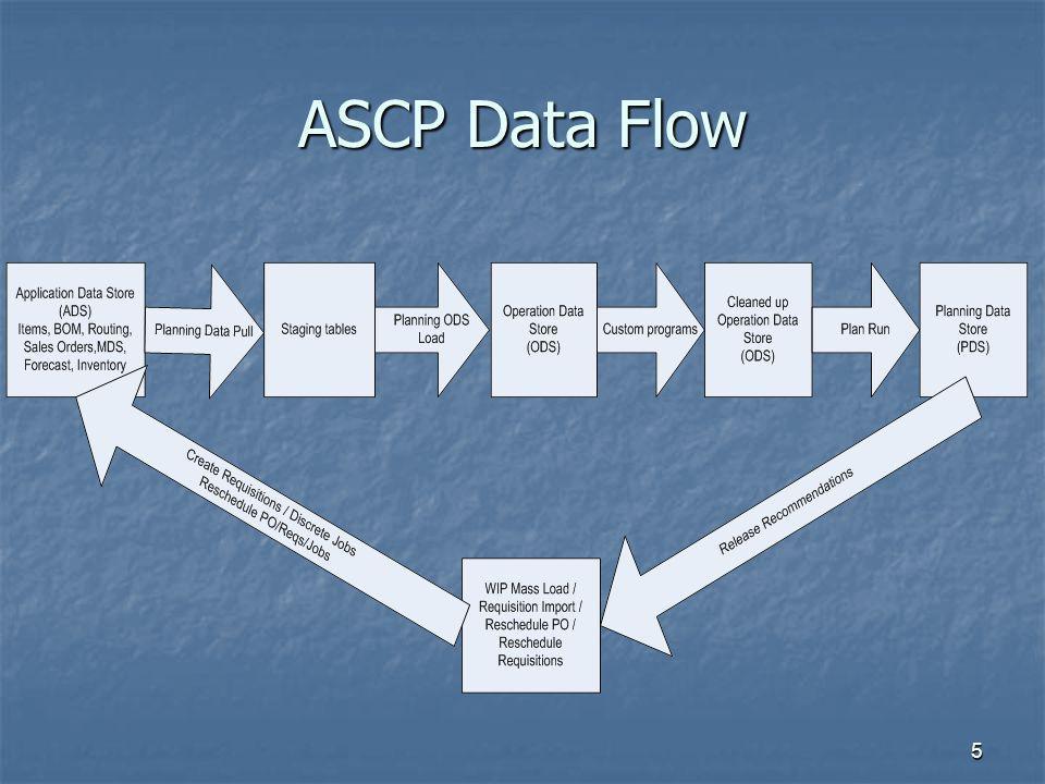 ASCP Data Flow