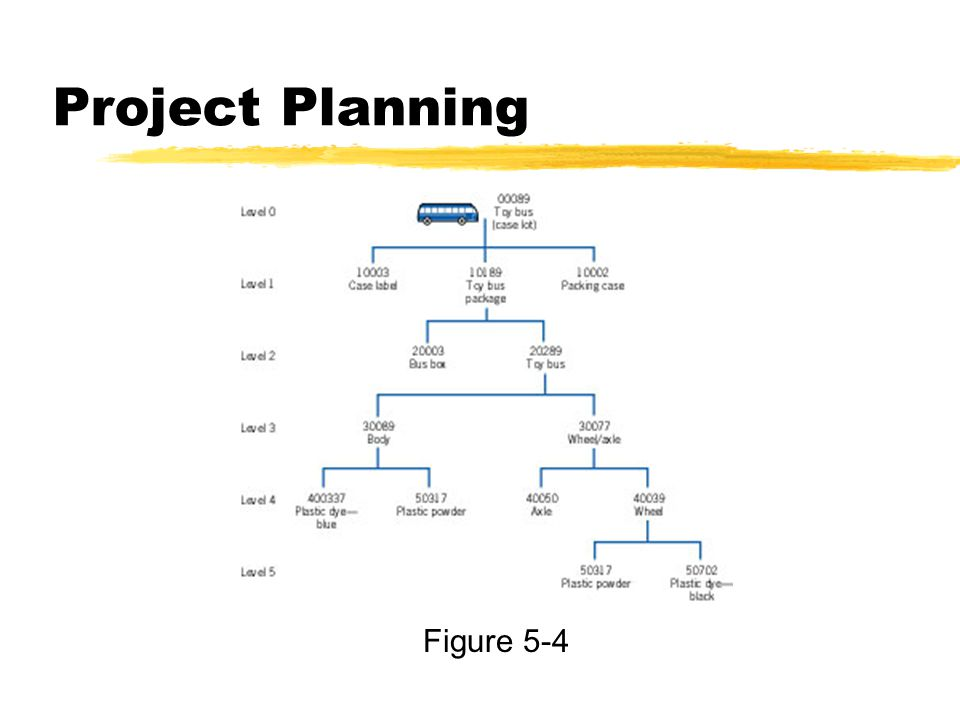 Project Planning Figure 5-4