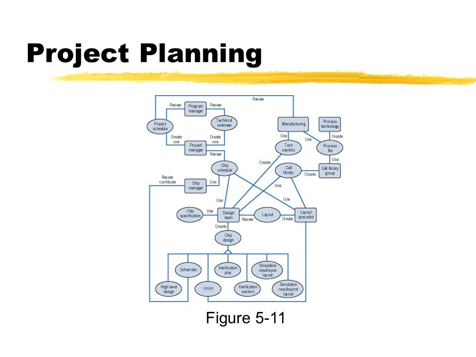 Project Planning Figure 5-11