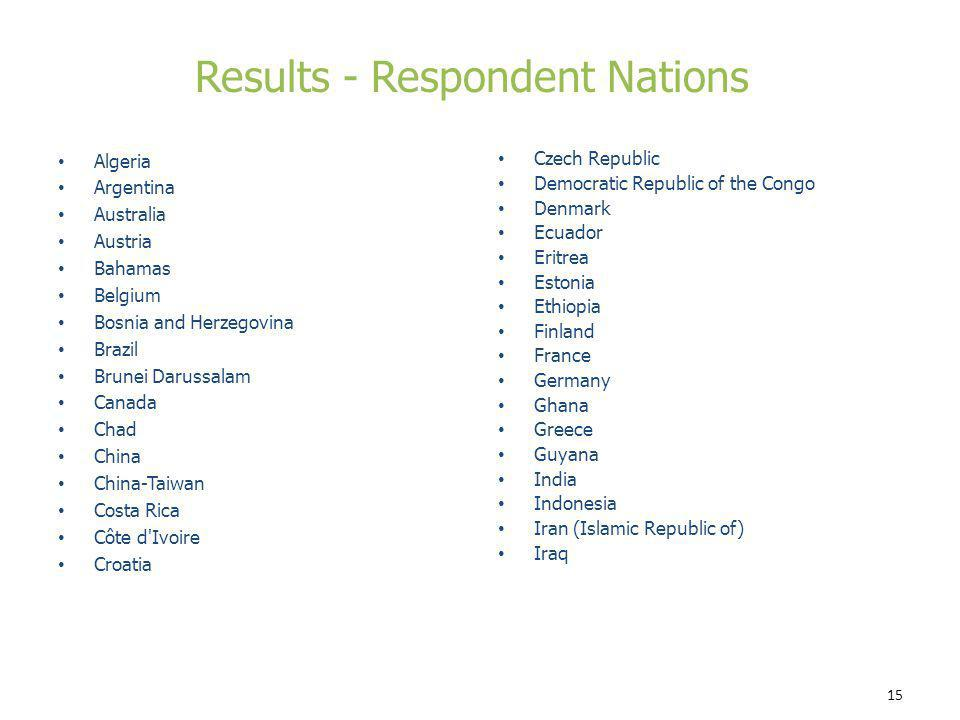 Results - Respondent Nations