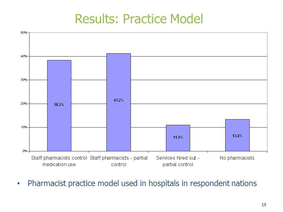 Results: Practice Model
