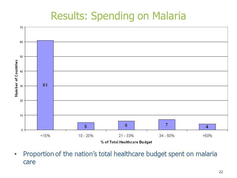 Results: Spending on Malaria