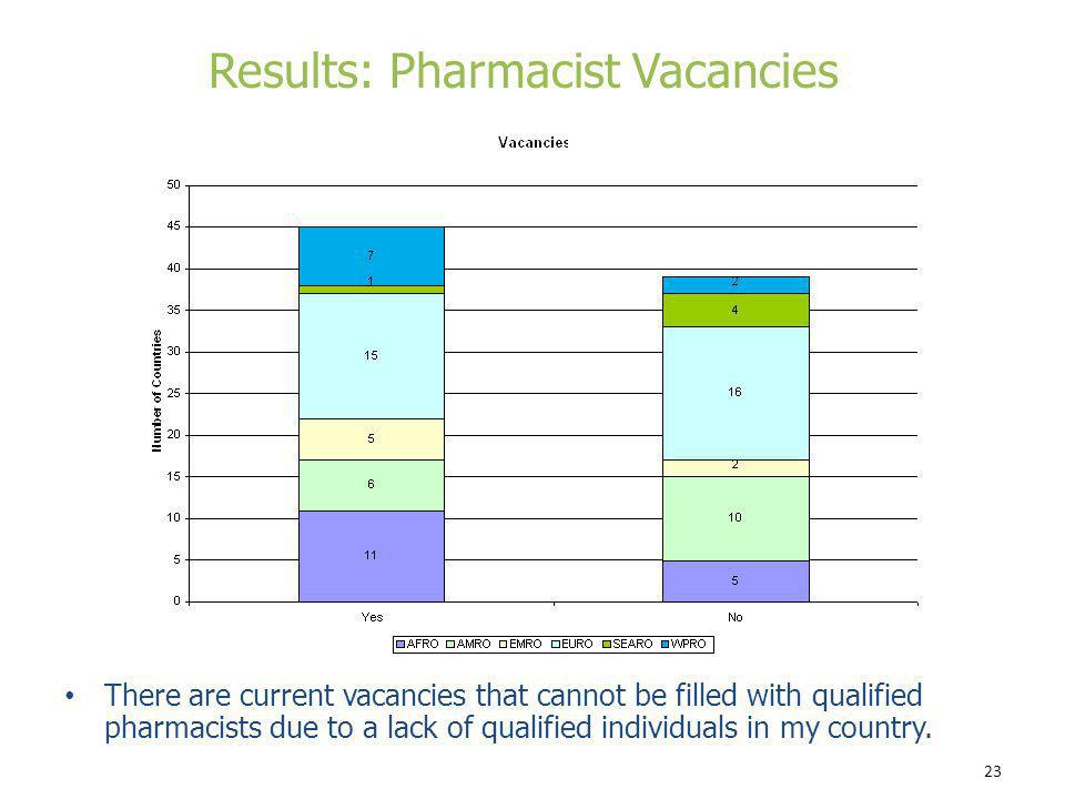 Results: Pharmacist Vacancies