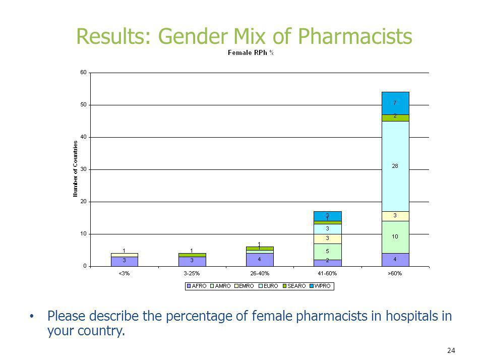 Results: Gender Mix of Pharmacists