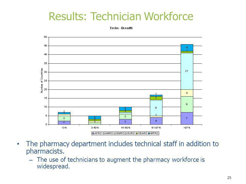 Results: Technician Workforce