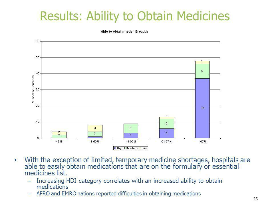 Results: Ability to Obtain Medicines