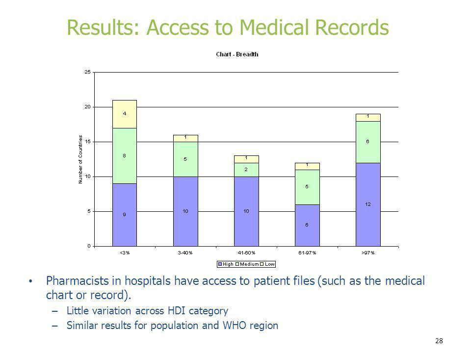 Results: Access to Medical Records