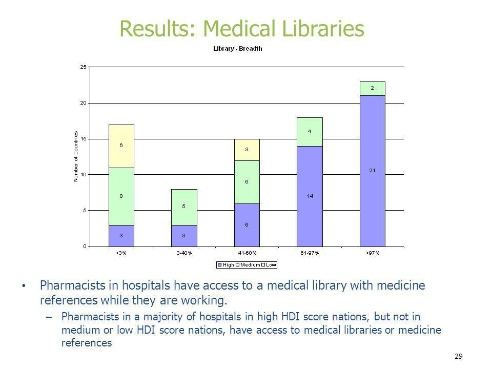 Results: Medical Libraries