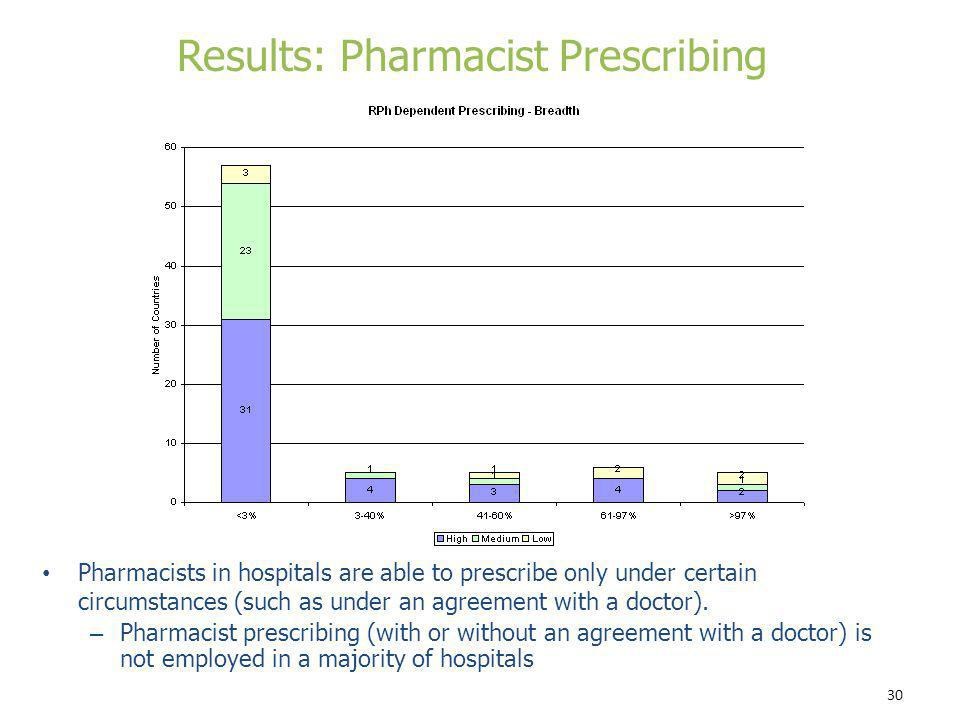 Results: Pharmacist Prescribing