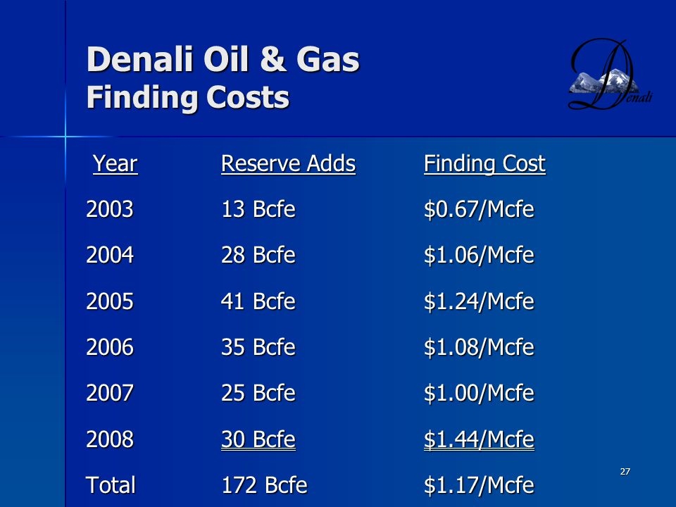 Denali Oil & Gas Finding Costs